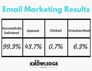 email results
